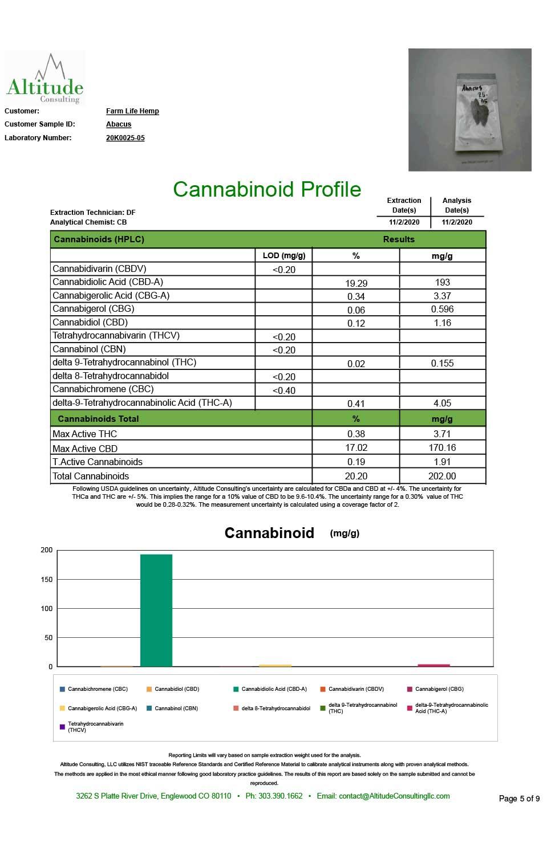 Cannabinoid-Profile